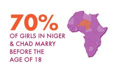 70% of girls in niger & chad marry before the age of 18