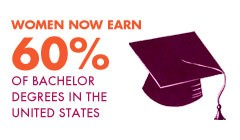 Women now earn 60% of all bachelor degrees in the United States