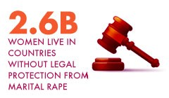 2.6 billion women live in countries without legal protection from marital rape